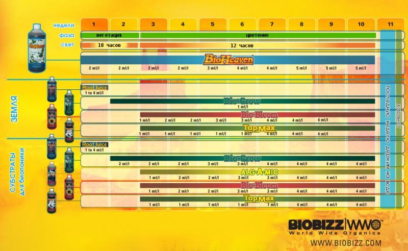 био биз, удобрение biobizz, био хевен, bio heaven, biobizz bio heaven