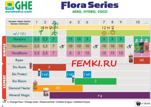 Flora Micro CHE купить