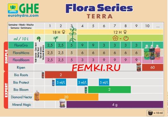 Flora Micro CHE
