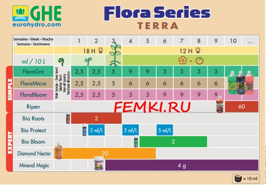 Flora Grow купить